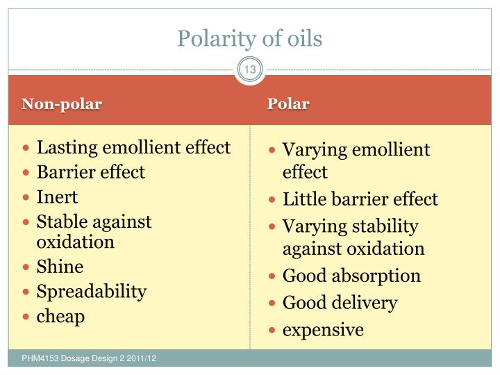 Polarity of oils