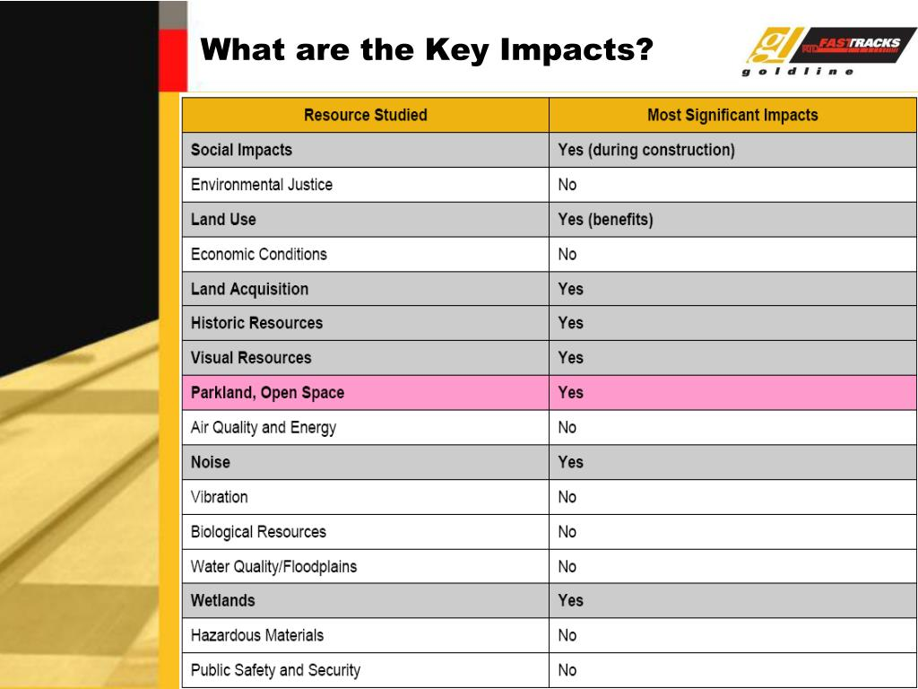 What are the Key Impacts?