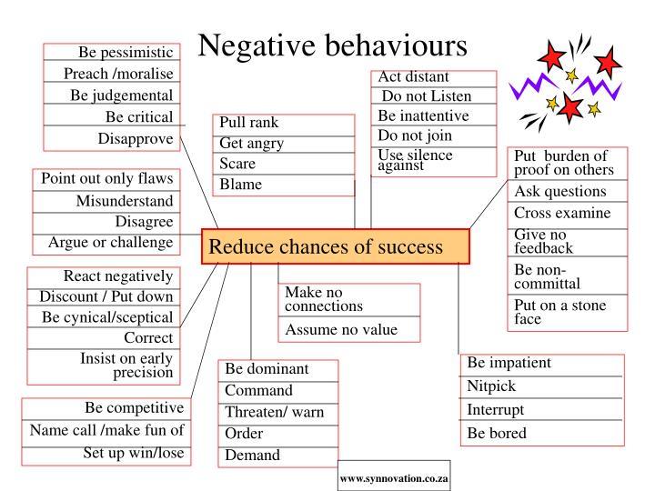 Negative behaviours