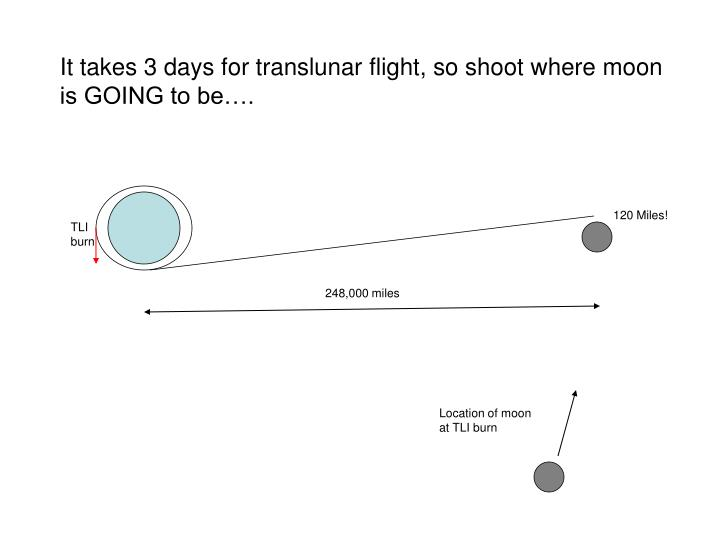 It takes 3 days for translunar flight, so shoot where moon is GOING to be….