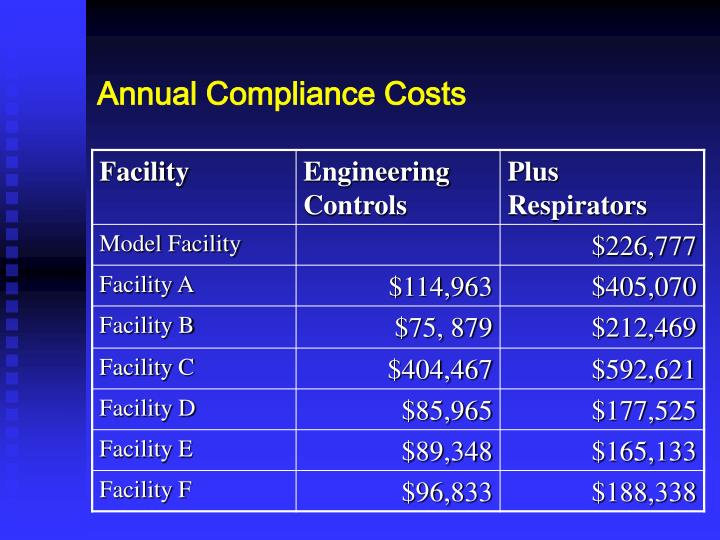 Annual Compliance Costs