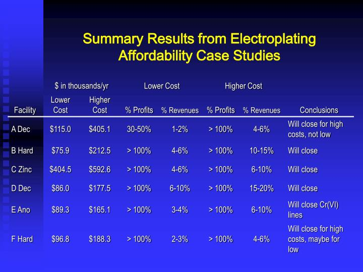 Summary Results from Electroplating Affordability Case Studies