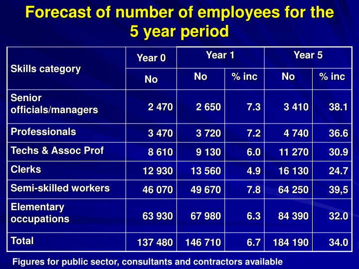 Forecast of number of employees for the 5 year period