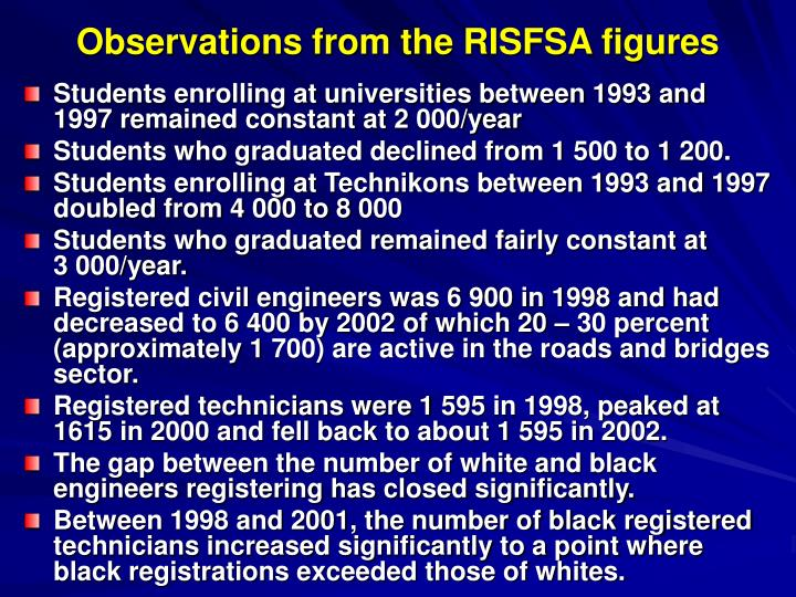 Observations from the RISFSA figures