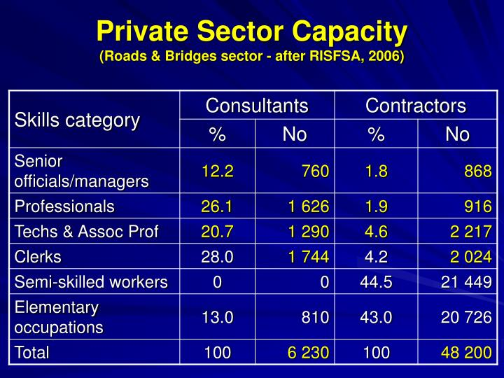 Private Sector Capacity