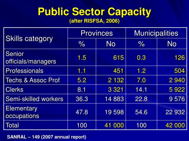 Public Sector Capacity