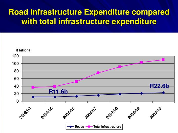 Road Infrastructure Expenditure compared with total infrastructure expenditure