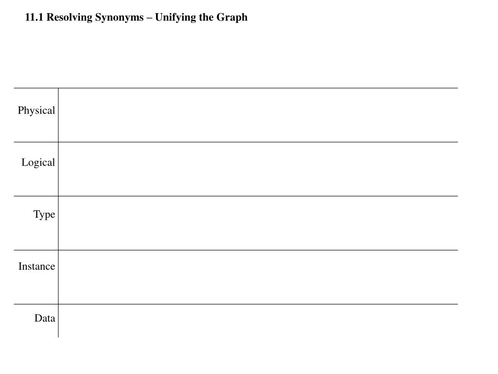 11.1 Resolving Synonyms – Unifying the Graph