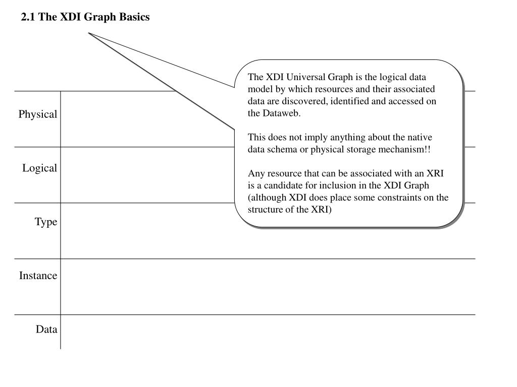 2.1 The XDI Graph Basics