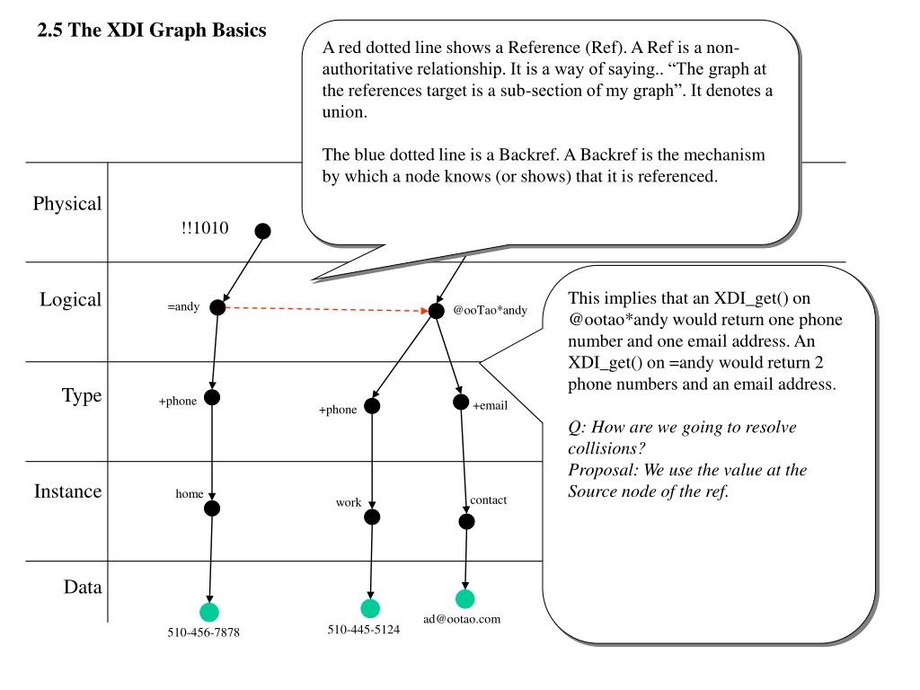 2.5 The XDI Graph Basics