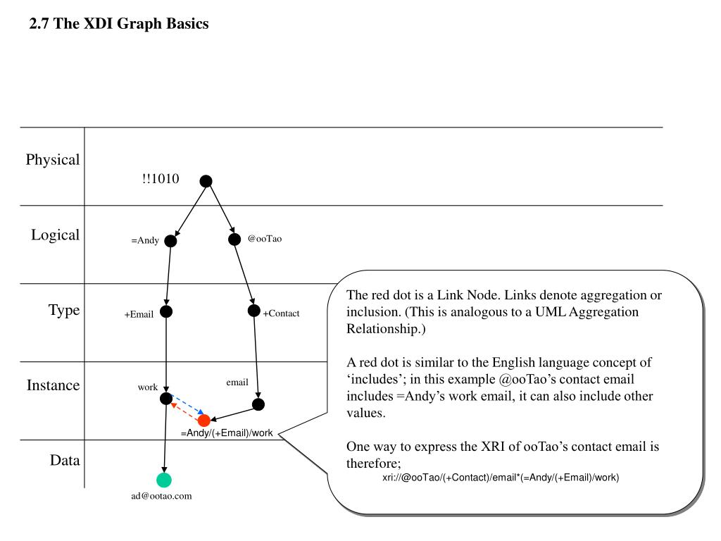 2.7 The XDI Graph Basics