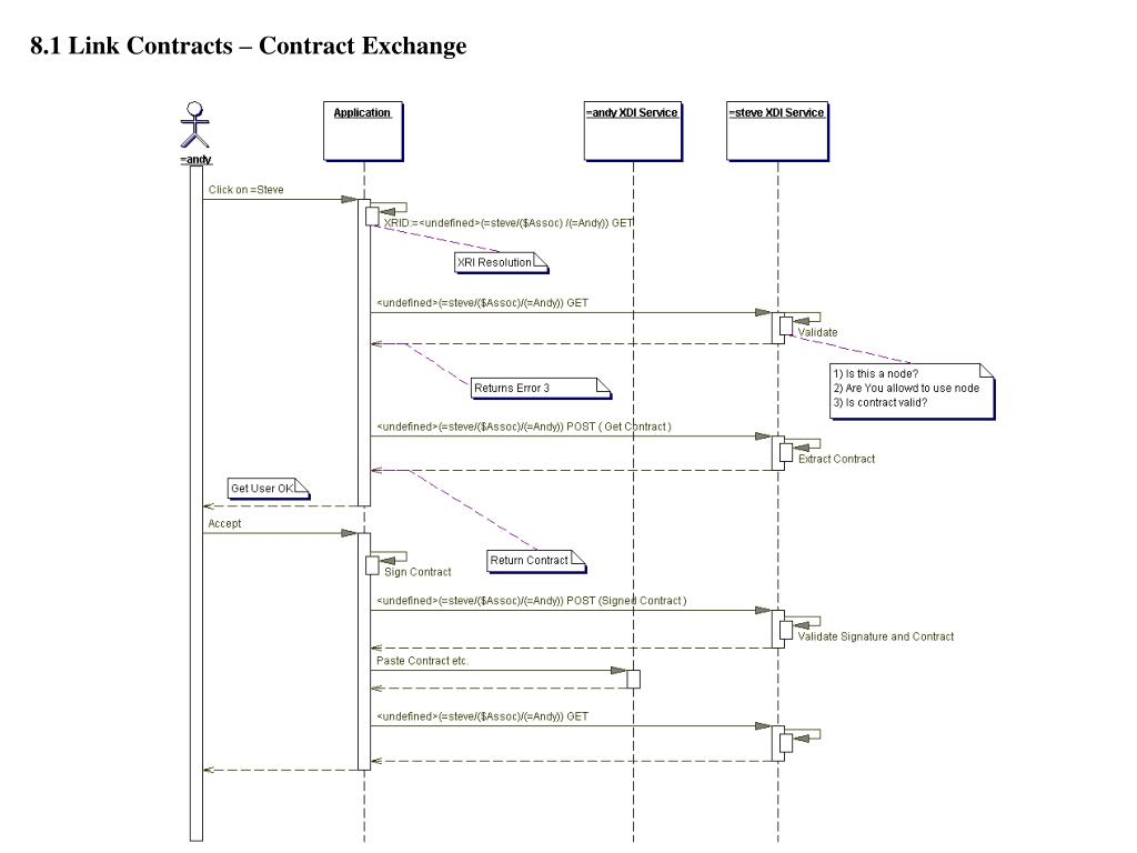 8.1 Link Contracts – Contract Exchange