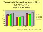 proportion of respondents never adding salt at the table males in all age groups