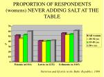 proportion of respondents womens never adding salt at the table