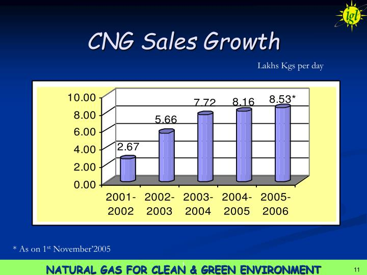 CNG Sales Growth