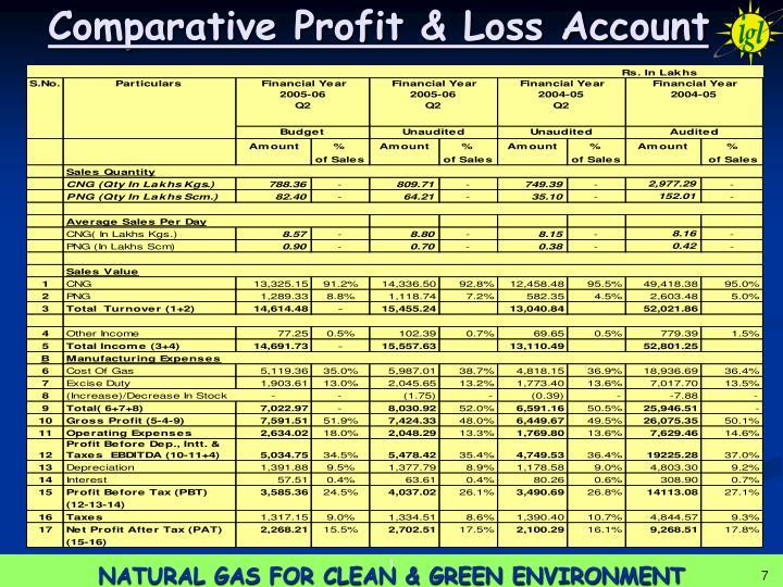 Comparative Profit & Loss Account