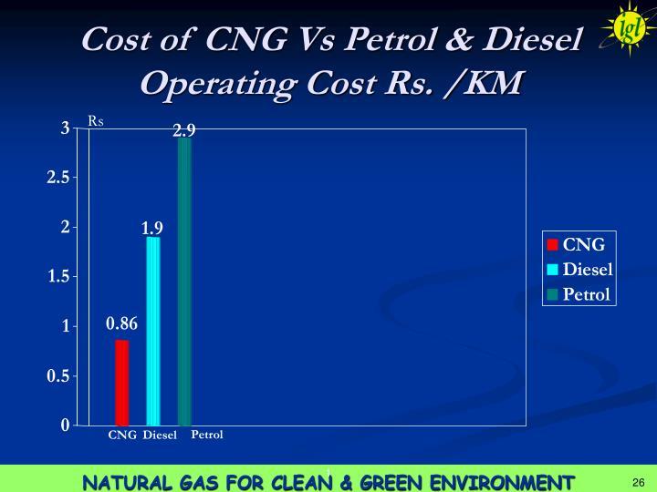 Cost of CNG Vs Petrol & Diesel