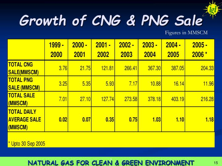 Growth of CNG & PNG Sale