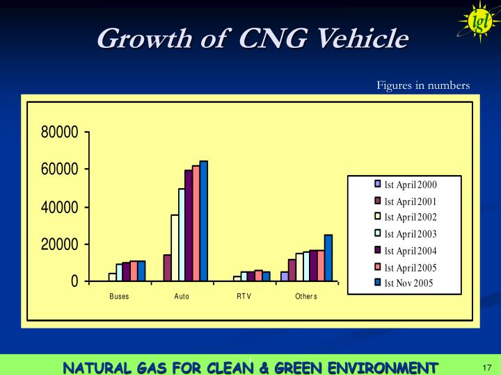Growth of CNG Vehicle