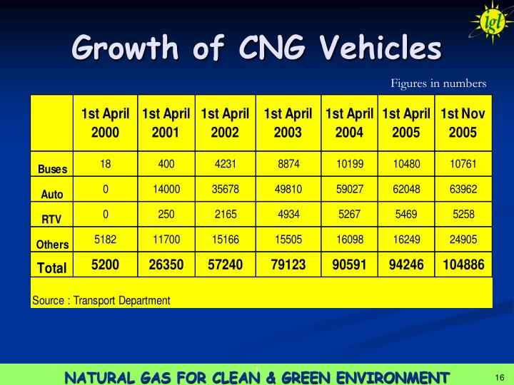 Growth of CNG Vehicles