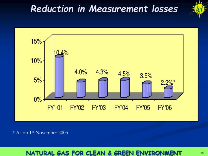 Reduction in Measurement losses