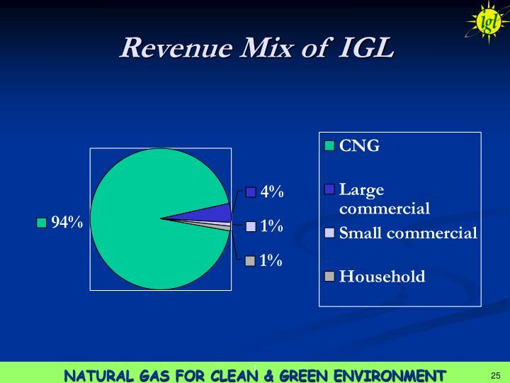 Revenue Mix of IGL