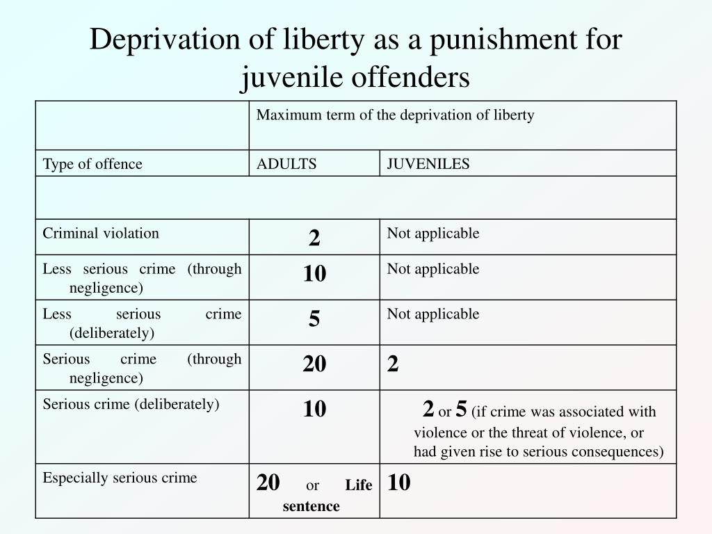 Deprivation of liberty as a punishment for juvenile offenders