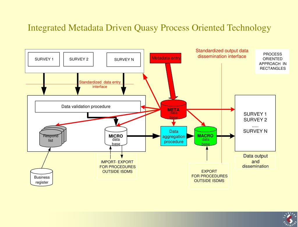 Integrated Metadata Driven Quasy Process Oriented Technology
