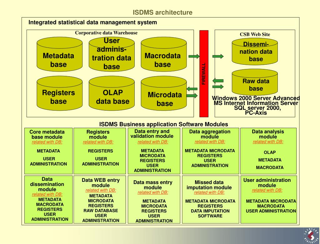 ISDMS architecture