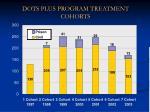 dots plus program treatment cohorts