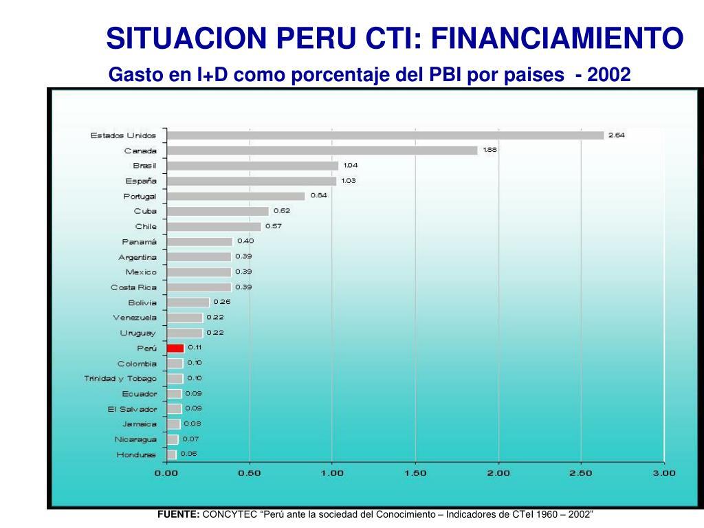 SITUACION PERU CTI: FINANCIAMIENTO