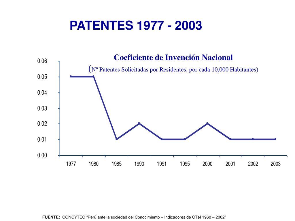 Coeficiente de Invención Nacional