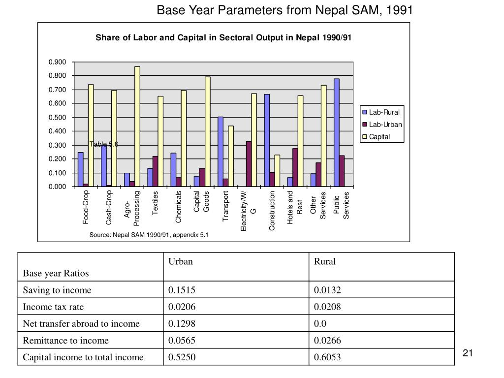 Base Year Parameters from Nepal SAM, 1991