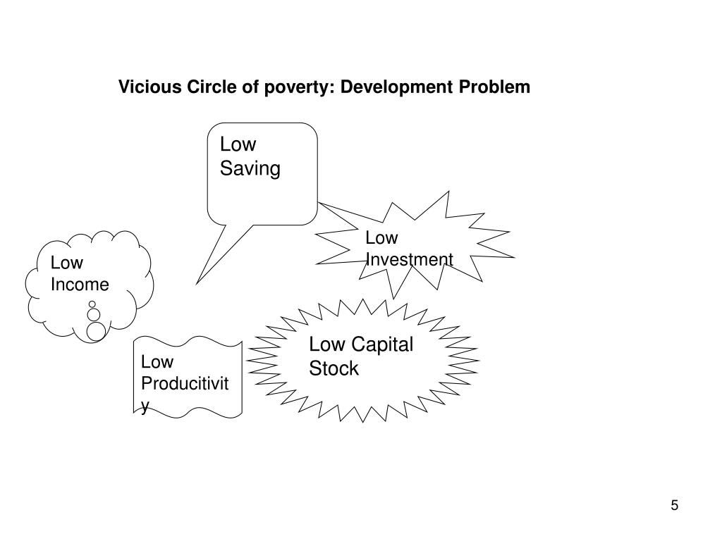Vicious Circle of poverty: Development Problem