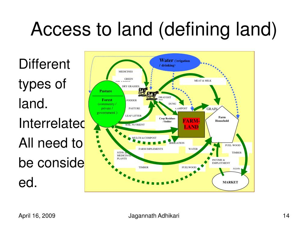 Access to land (defining land)