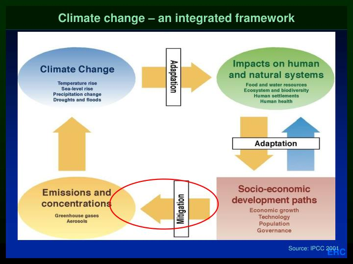 Climate change an integrated framework