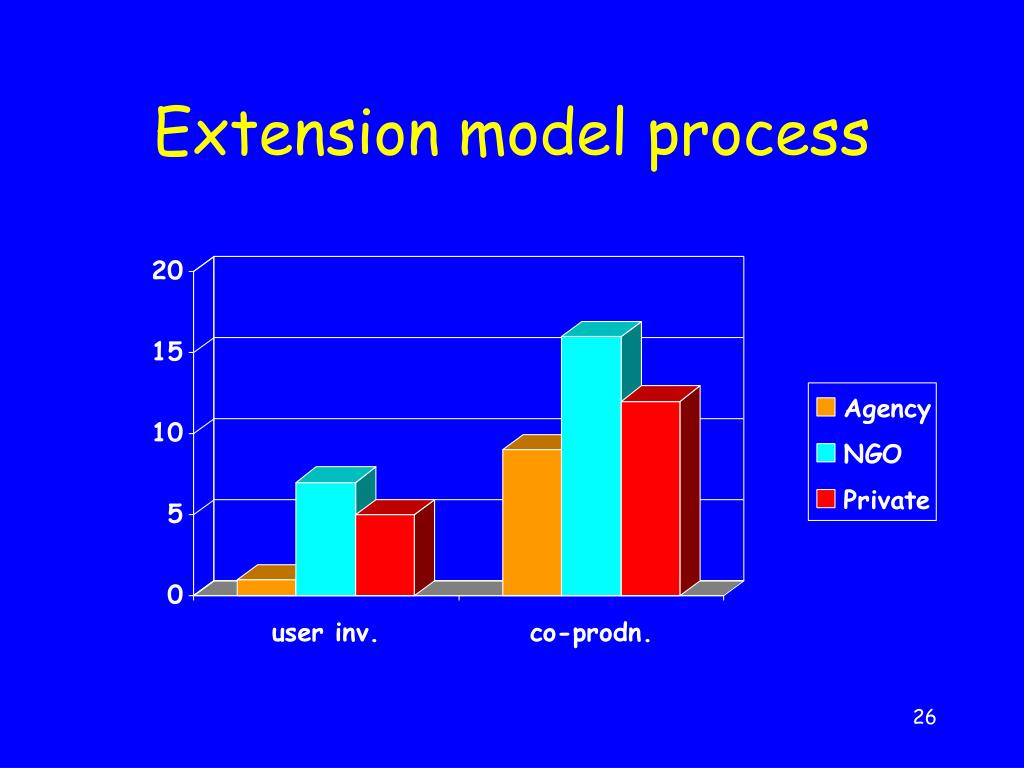 Extension model process