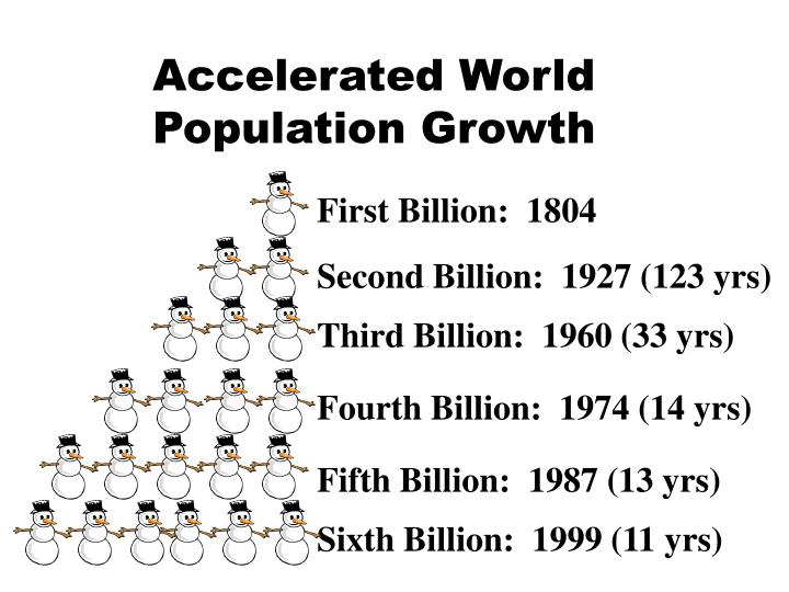 accelerated world population growth n.