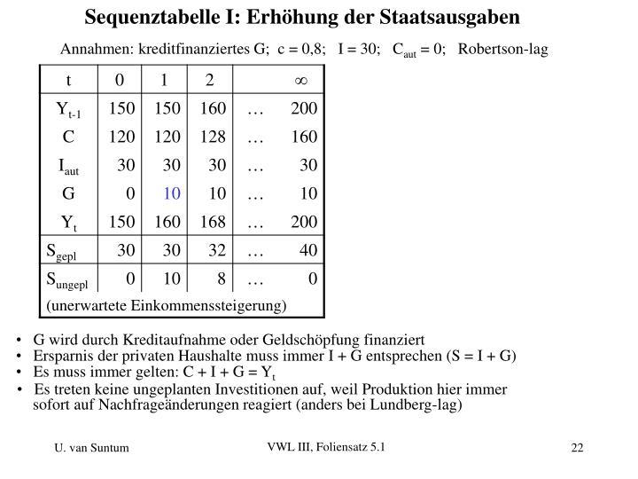 Sequenztabelle I: Erhöhung der Staatsausgaben