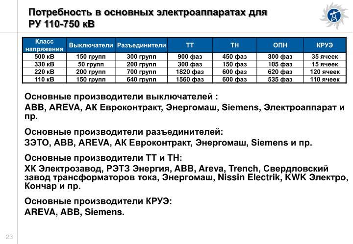 Потребность в основных электроаппаратах для                    РУ 110-750 кВ