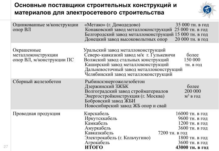 Основные поставщики строительных конструкций и материалов для электросетевого строительства