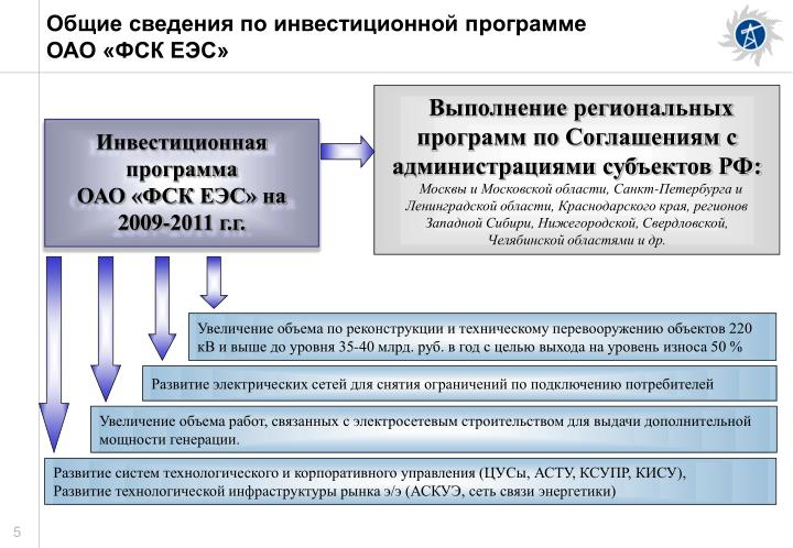 Общие сведения по инвестиционной программе