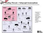 finding threats subgraph isomorphism