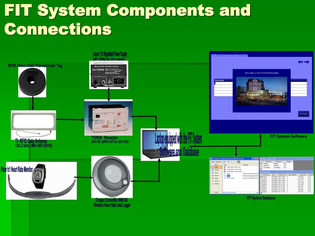 FIT System Components and Connections