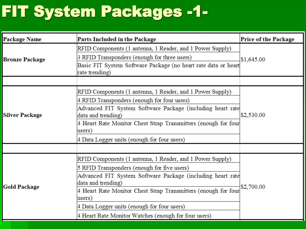 FIT System Packages -1-