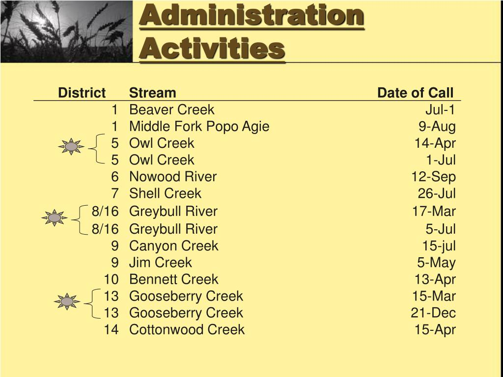 Administration Activities
