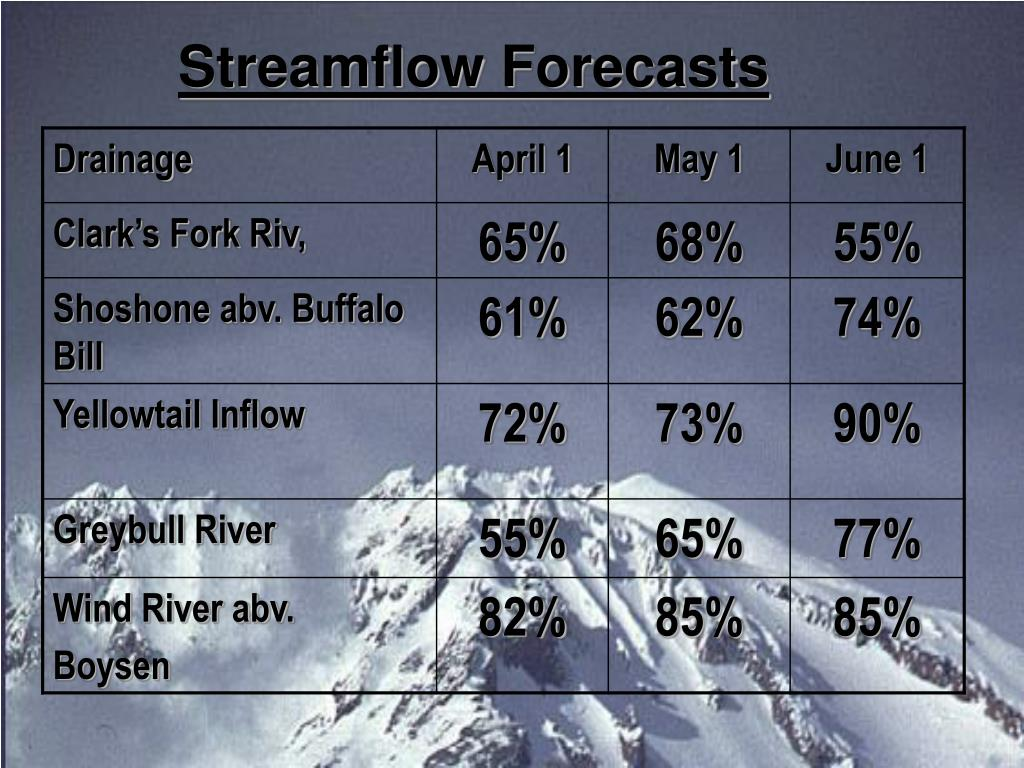 Streamflow Forecasts