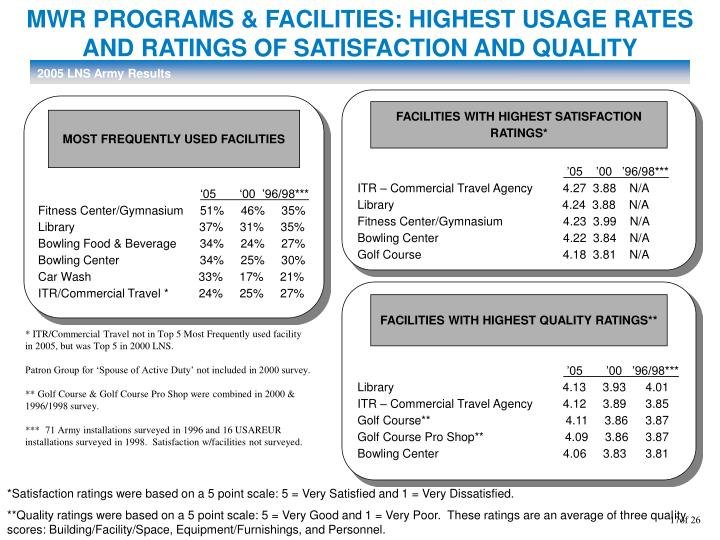 MWR PROGRAMS & FACILITIES: HIGHEST USAGE RATES AND RATINGS OF SATISFACTION AND QUALITY