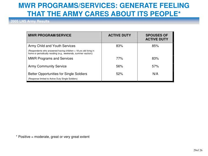 MWR PROGRAMS/SERVICES: GENERATE FEELING
