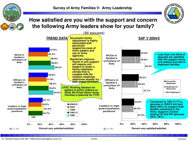 How satisfied are you with the support and concern the following Army leaders show for your family?